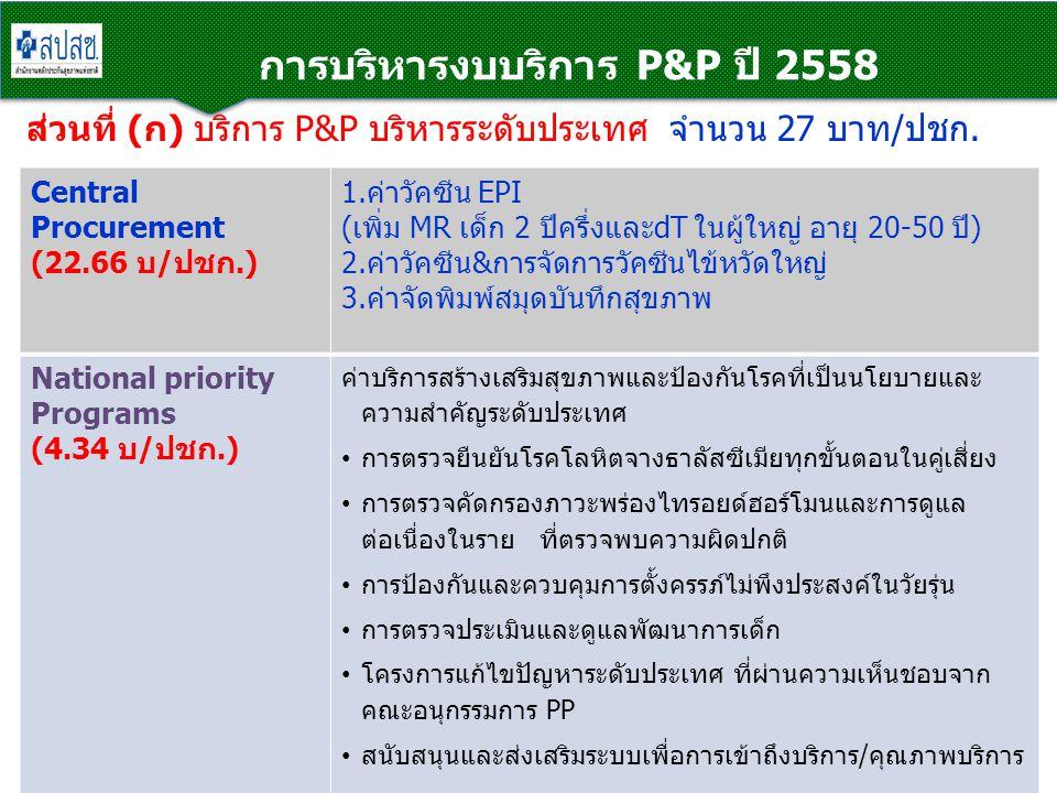 การบริหารงบบริการ P&P ปี 2558 ส่วนที่ (ก) บริการ P&P บริหารระดับประเทศ จำนวน 27 บาท/ปชก. Central Procurement (22.66 บ/ปชก.) 1.ค่าวัคซีน EPI (เพิ่ม MR
