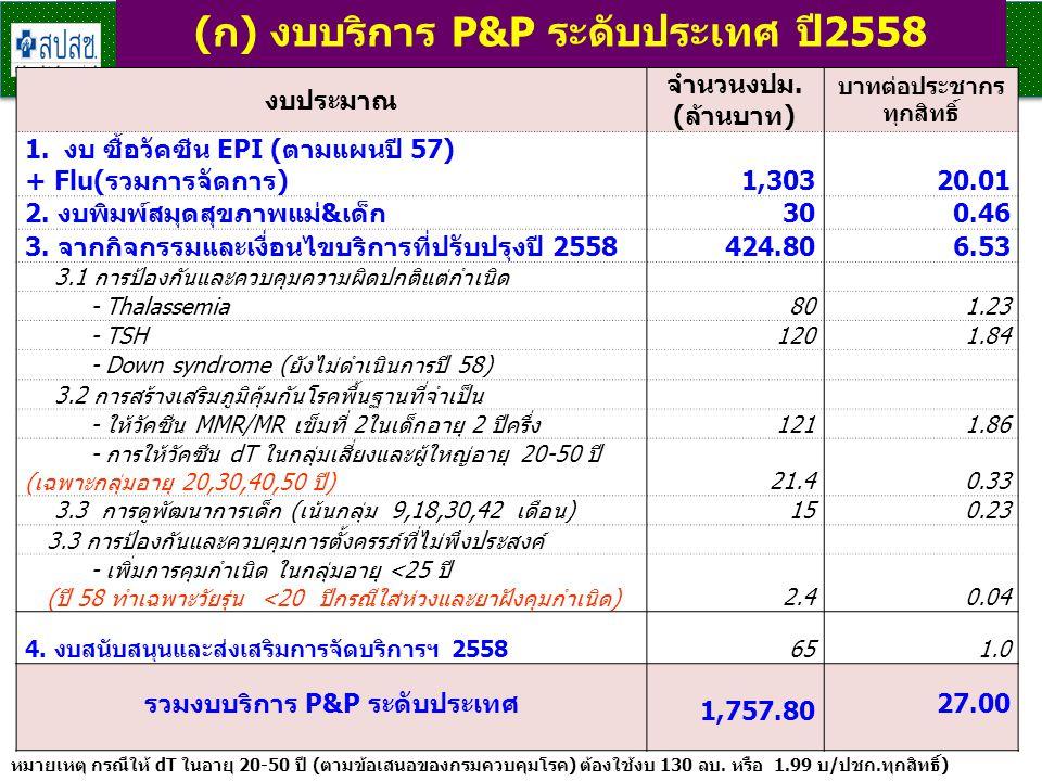 (ก) งบบริการ P&P ระดับประเทศ ปี2558 18 งบประมาณ จำนวนงปม. (ล้านบาท) บาทต่อประชากร ทุกสิทธิ์ 1.งบ ซื้อวัคซีน EPI (ตามแผนปี 57) + Flu(รวมการจัดการ)1,303