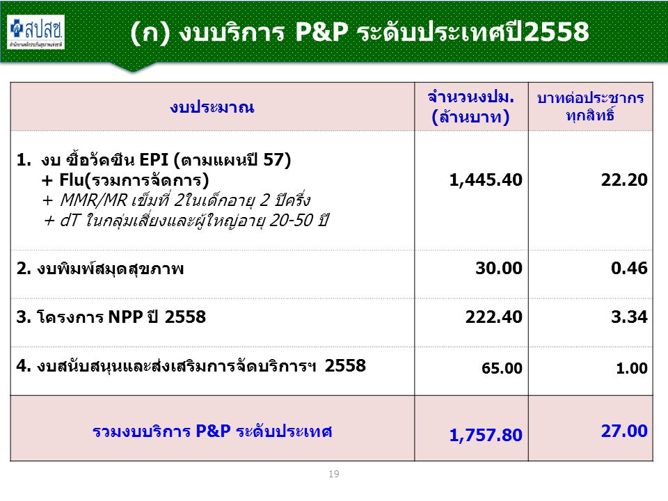 (ก) งบบริการ P&P ระดับประเทศปี2558 19 งบประมาณ จำนวนงปม. (ล้านบาท) บาทต่อประชากร ทุกสิทธิ์ 1.งบ ซื้อวัคซีน EPI (ตามแผนปี 57) + Flu(รวมการจัดการ) + MMR