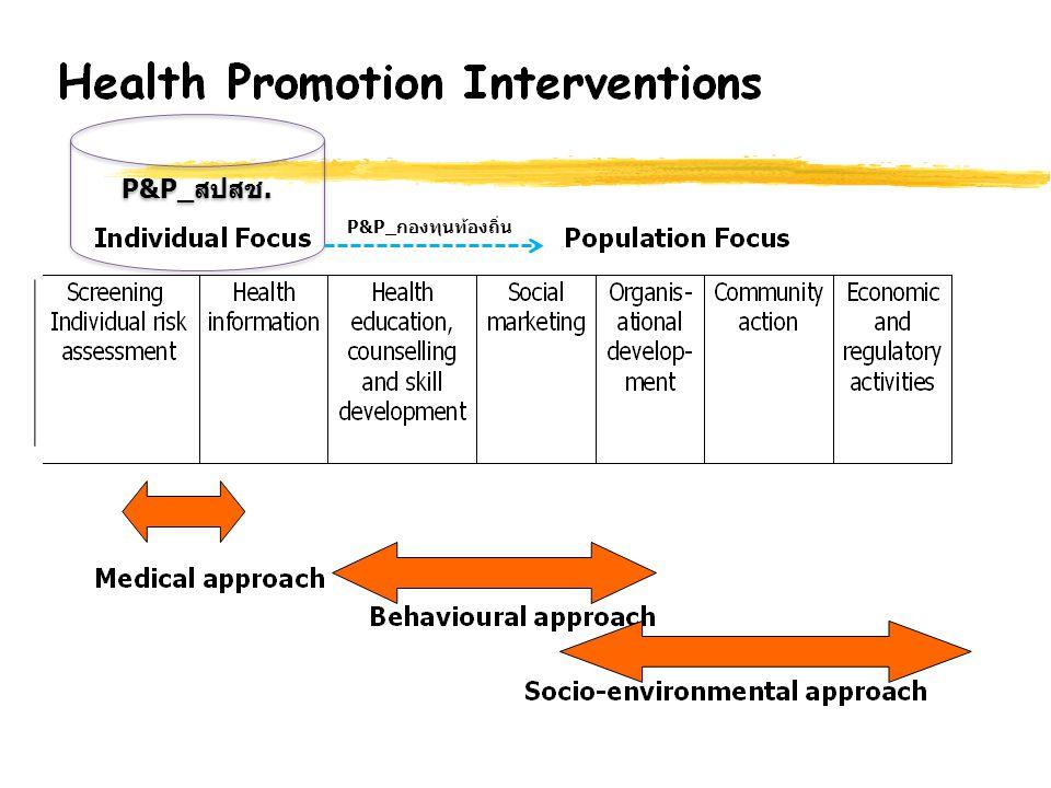 13 กรอบแนวทางการบริหารงบ P&P ปี 2558 วัคซีน สมุดสุขภาพ บริการปัญหาระดับ ประเทศ : TSH / Thalassemia / Child development / Teenage pregnancy ไม่เกิน 1 บาทต่อคน เป็นค่าสนับสนุน ส่งเสริมระบบ การ กำกับติดตาม/ ประเมินผล บริหารแบบ global budget ระดับเขต สำหรับเขต 1-12 จัดสรรให้กองทุน ท้องถิ่นที่มีความ พร้อม หากมีเงิน เหลือให้ ปรับเกลี่ย เป็น P&P basic services โดย ความเห็นชอบจาก อปสข.