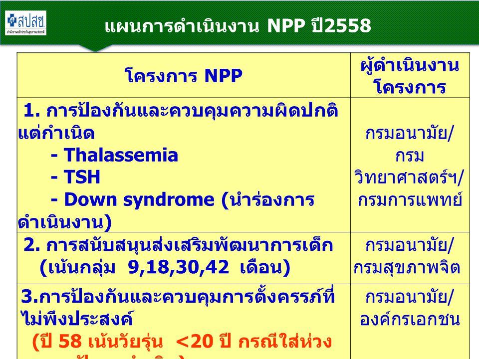 แผนการดำเนินงาน NPP ปี2558 โครงการ NPP ผู้ดำเนินงาน โครงการ 1. การป้องกันและควบคุมความผิดปกติ แต่กำเนิด - Thalassemia - TSH - Down syndrome ( นำร่องกา