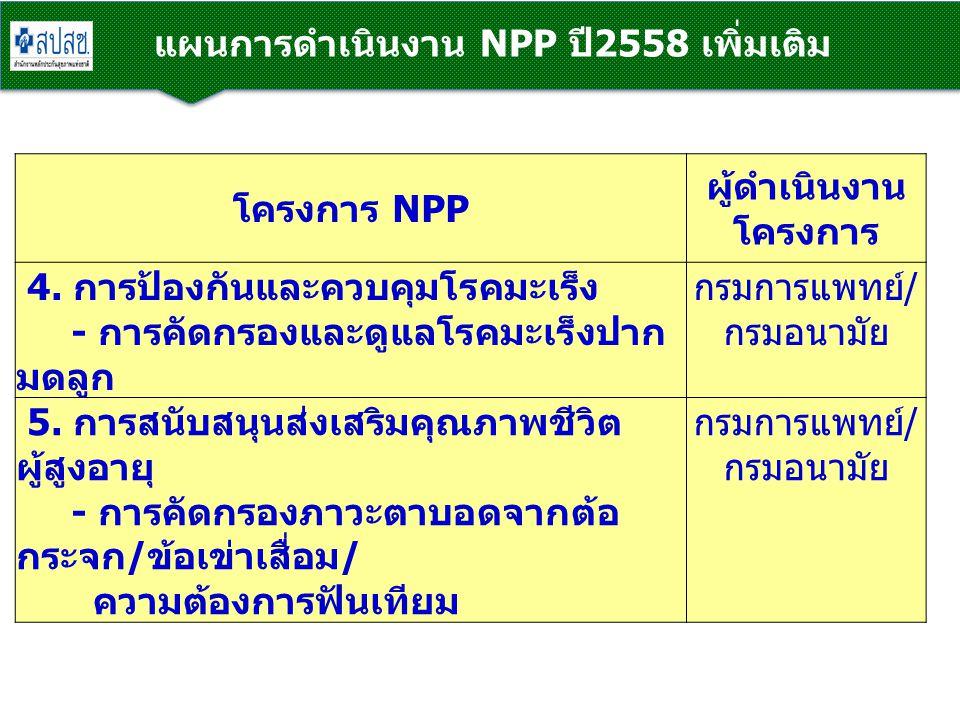 แผนการดำเนินงาน NPP ปี2558 เพิ่มเติม โครงการ NPP ผู้ดำเนินงาน โครงการ 4. การป้องกันและควบคุมโรคมะเร็ง - การคัดกรองและดูแลโรคมะเร็งปาก มดลูก กรมการแพทย