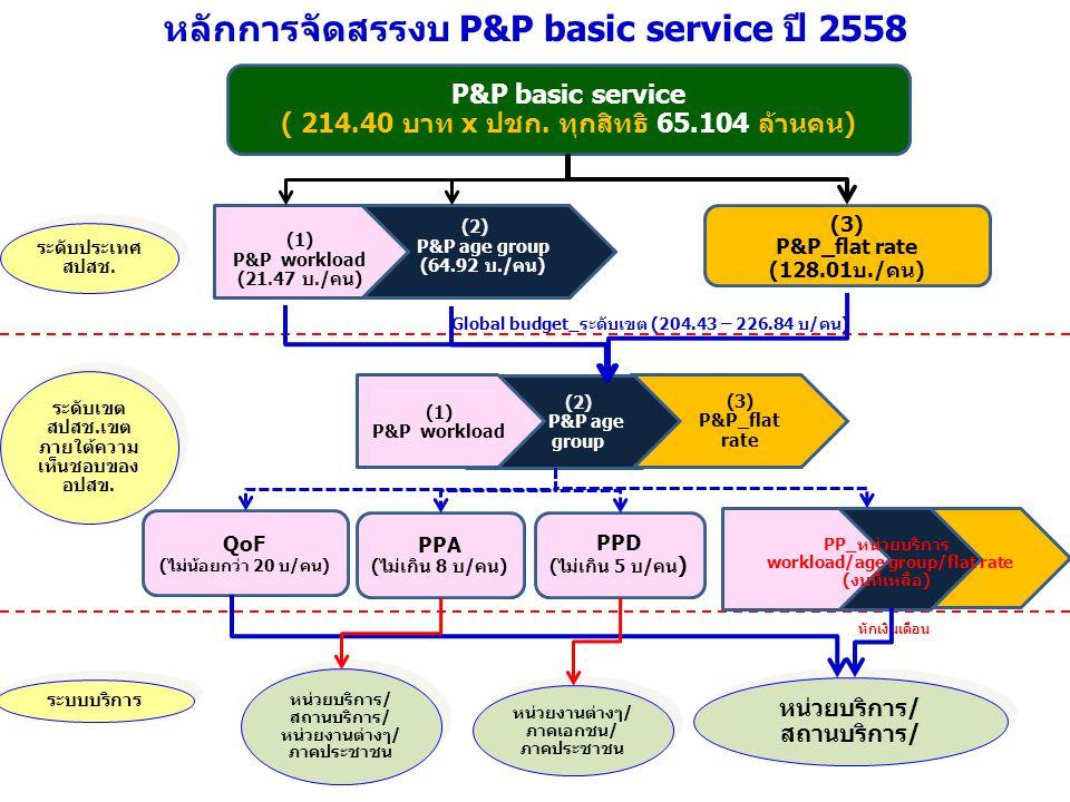 (3) P&P_flat rate (128.01บ./คน) หน่วยบริการ/ สถานบริการ/ หน่วยงานต่างๆ/ ภาคประชาชน P&P basic service ( 214.40 บาท x ปชก. ทุกสิทธิ 65.104 ล้านคน) PPA (