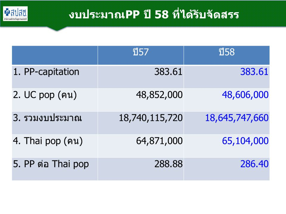 ปี57ปี58 1. PP-capitation383.61 2. UC pop (คน)48,852,00048,606,000 3. รวมงบประมาณ18,740,115,72018,645,747,660 4. Thai pop (คน)64,871,00065,104,000 5.