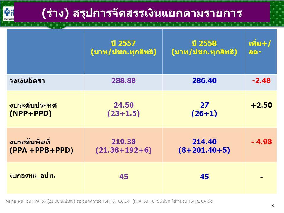 (ร่าง) สรุปการจัดสรรเงินแยกตามรายการ ปี 2557 (บาท/ปชก.ทุกสิทธิ) ปี 2558 (บาท/ปชก.ทุกสิทธิ) เพิ่ม+/ ลด- วงเงินอัตรา288.88286.40-2.48 งบระดับประทศ (NPP+