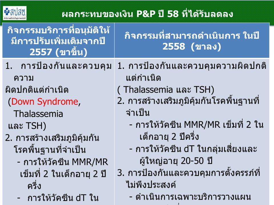 หลักเกณฑ์การพิจารณา NPP 20 1.