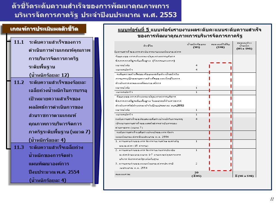 11 แบบฟอร์มที่ 5 แบบฟอร์มรายงานผลระดับคะแนนระดับความสำเร็จ ของการพัฒนาคุณภาพการบริหารจัดการภาครัฐ เกณฑ์การประเมินผลตัวชี้วัดเกณฑ์การประเมินผลตัวชี้วัดเกณฑ์การประเมินผลตัวชี้วัดเกณฑ์การประเมินผลตัวชี้วัด