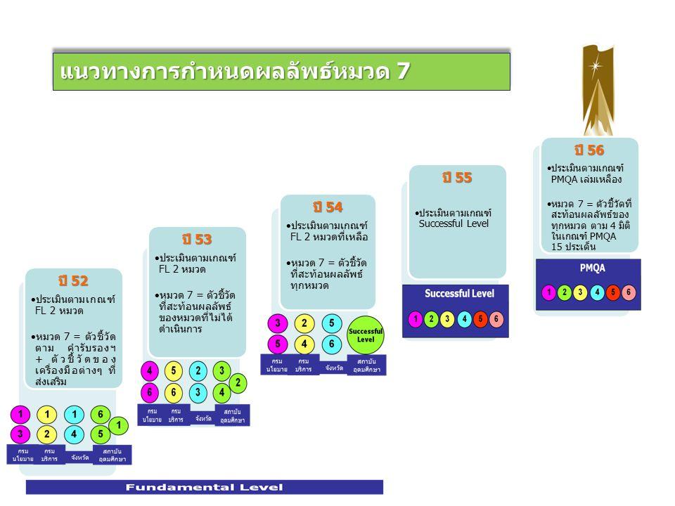 7 วิธีการดำเนินการพัฒนาคุณภาพการบริหารจัดการภาครัฐ