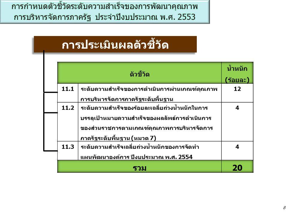 ตัวชี้วัด น้ำหนัก (ร้อยละ) ตัวชี้วัด น้ำหนัก (ร้อยละ) 11.1ระดับความสำเร็จของการ ดำเนินการตามแผนการพัฒนา องค์การ หมวด11.3ระดับความสำเร็จเฉลี่ยถ่วงน้ำหนัก ของการจัดทำแผนพัฒนาองค์การ ปีงบประมาณ พ.ศ.