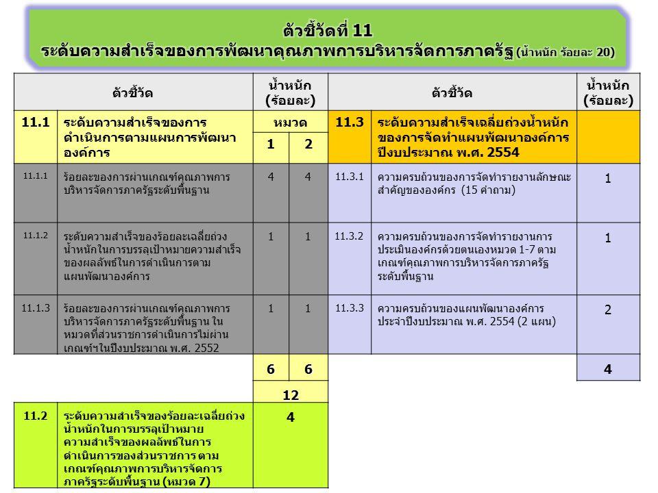 ตัวชี้วัด น้ำหนัก (ร้อยละ) ตัวชี้วัด น้ำหนัก (ร้อยละ) 11.1ระดับความสำเร็จของการ ดำเนินการตามแผนการพัฒนา องค์การ หมวด11.3ระดับความสำเร็จเฉลี่ยถ่วงน้ำหน