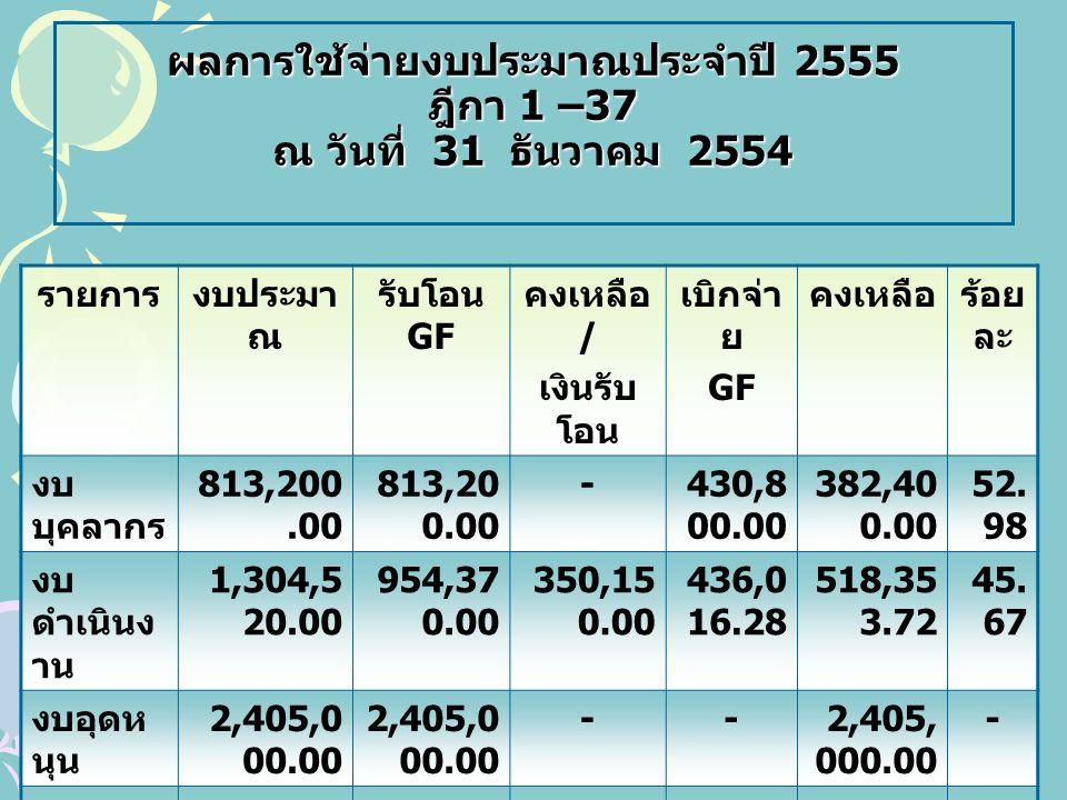 ผลการใช้จ่ายงบประมาณประจำปี 2555 ฎีกา 1 –37 ณ วันที่ 31 ธันวาคม 2554 รายการงบประมา ณ รับโอน GF คงเหลือ / เงินรับ โอน เบิกจ่า ย GF คงเหลือร้อย ละ งบ บุคลากร 813,200.00 -430,8 00.00 382,40 0.00 52.