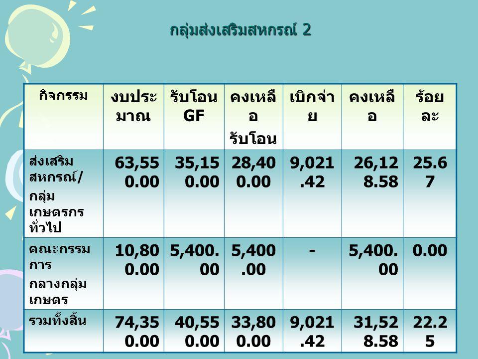 กลุ่มส่งเสริมสหกรณ์ 2 กิจกรรม งบประ มาณ รับโอน GF คงเหลื อ รับโอน เบิกจ่า ย คงเหลื อ ร้อย ละ ส่งเสริม สหกรณ์ / กลุ่ม เกษตรกร ทั่วไป 63,55 0.00 35,15 0.00 28,40 0.00 9,021.42 26,12 8.58 25.6 7 คณะกรรม การ กลางกลุ่ม เกษตร 10,80 0.00 5,400.
