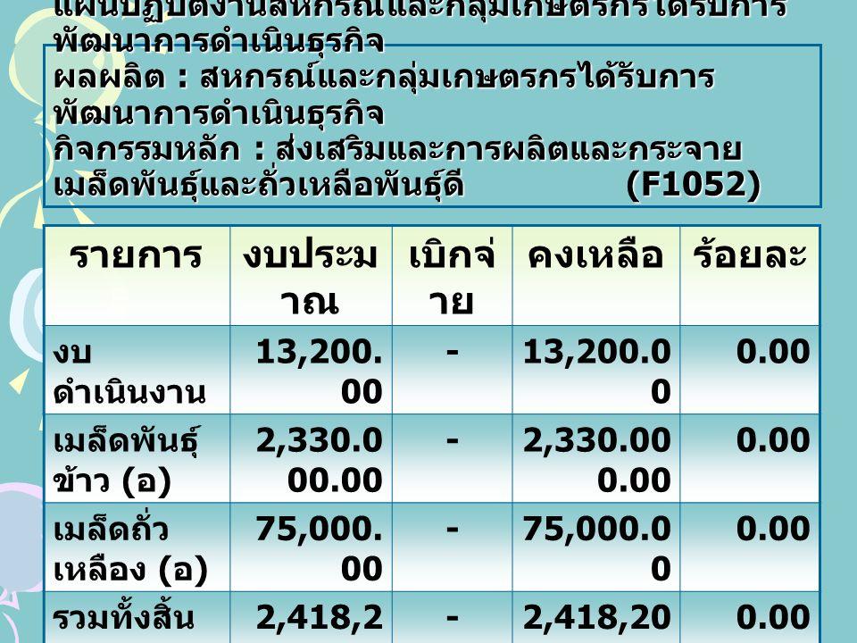 ฝ่ายบริหารงานทั่วไป (1) กิจกรรม งบประ มาณ รับโอน GF คงเหลื อรับ โอน เบิกจ่า ย คงเหลือร้อย ละ ส่งเสริม สหกรณ์ / กลุ่มเกษตรกร ทั่วไป 725,1 10.00 499,68 2.00 225,42 8.00 359,4 91.29 140,19 0.71 71.