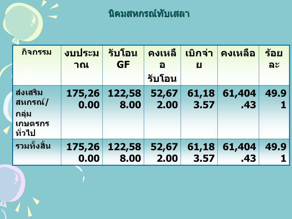 นิคมสหกรณ์ทับเสลา กิจกรรม งบประม าณ รับโอน GF คงเหลื อ รับโอน เบิกจ่า ย คงเหลือร้อย ละ ส่งเสริม สหกรณ์ / กลุ่ม เกษตรกร ทั่วไป 175,26 0.00 122,58 8.00 52,67 2.00 61,18 3.57 61,404.43 49.9 1 รวมทั้งสิ้น 175,26 0.00 122,58 8.00 52,67 2.00 61,18 3.57 61,404.43 49.9 1