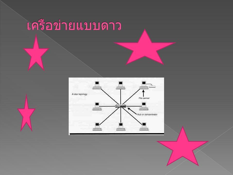  3. โครงสร้างเครือข่ายคอมพิวเตอร์แบบดาว (star topology) โครงสร้างเครือข่ายคอมพิวเตอร์แบบดาว ภายในเครือข่ายคอมพิวเตอร์จะต้องมีจุกศูนย์กลาง ในการควบคุม