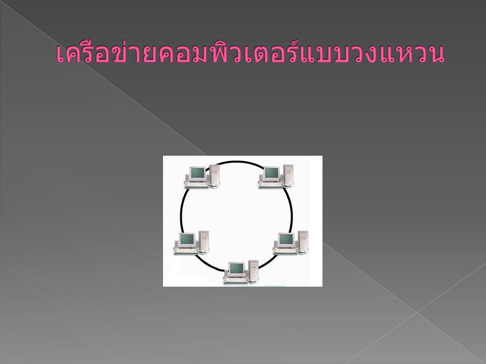  2. โครงสร้างเครือข่ายคอมพิวเตอร์แบบวงแหวน (ring topology) โครงสร้างเครือข่ายคอมพิวเตอร์แบบวง แหวน มีการเชื่อมต่อระหว่างเครื่องคอมพิวเตอร์ โดยที่แต่ล
