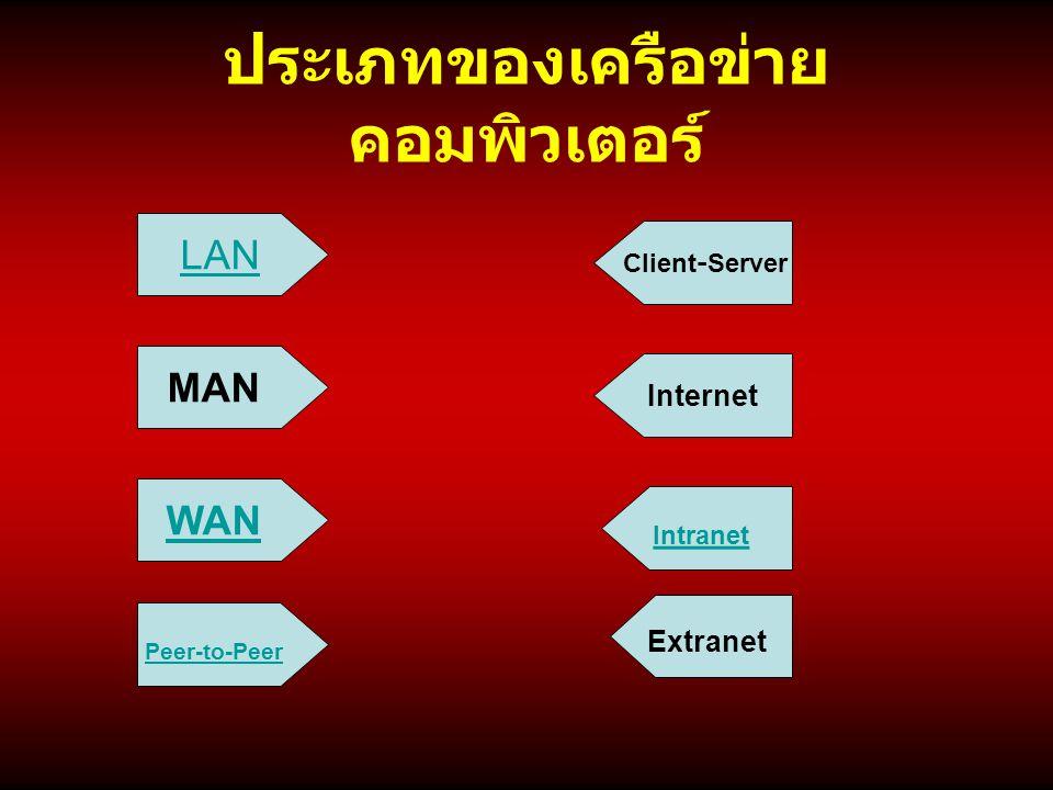 ประเภทของเครือข่าย คอมพิวเตอร์ LAN MAN WAN Peer-to-Peer Client-Server Internet Intranet Extranet