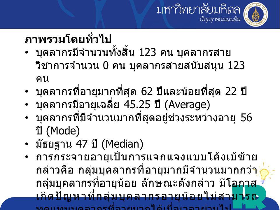 Max 62 Min 22 Avg. 45.25 Sd. 10.37 critical