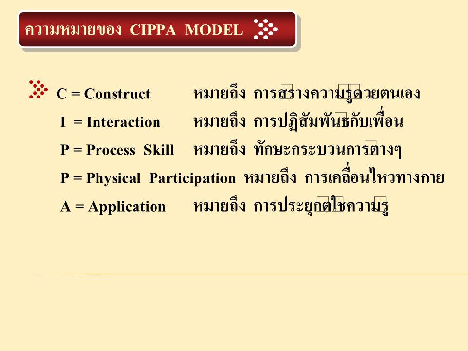 ความหมายของ CIPPA MODEL C = Construct หมายถึง การสร้างความรู้ด้วยตนเอง I = Interaction หมายถึง การปฏิสัมพันธ์กับเพื่อน P = Process Skill หมายถึง ทักษะ
