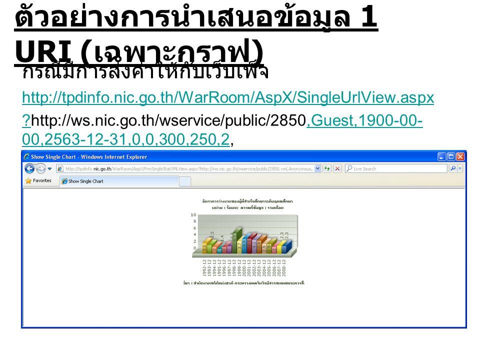 ตัวอย่างการนำเสนอข้อมูล 1 URI ( เฉพาะกราฟ ) กรณีมีการส่งค่าให้กับเว็บเพ็จ http://tpdinfo.nic.go.th/WarRoom/AspX/SingleUrlView.aspx http://ws.nic.go.th/wservice/public/2850,Guest,1900-00- 00,2563-12-31,0,0,300,250,2,,Guest,1900-00- 00,2563-12-31,0,0,300,250,2