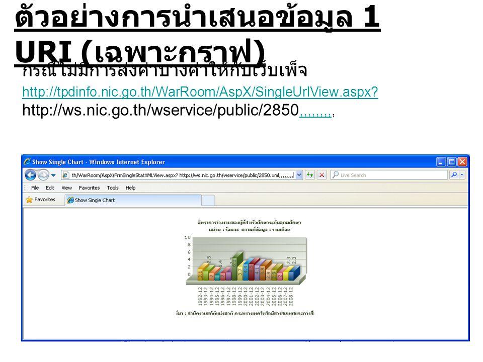 ตัวอย่างการนำเสนอข้อมูล 1 URI ( เฉพาะกราฟ ) กรณีไม่มีการส่งค่าบางค่าให้กับเว็บเพ็จ http://tpdinfo.nic.go.th/WarRoom/AspX/SingleUrlView.aspx.