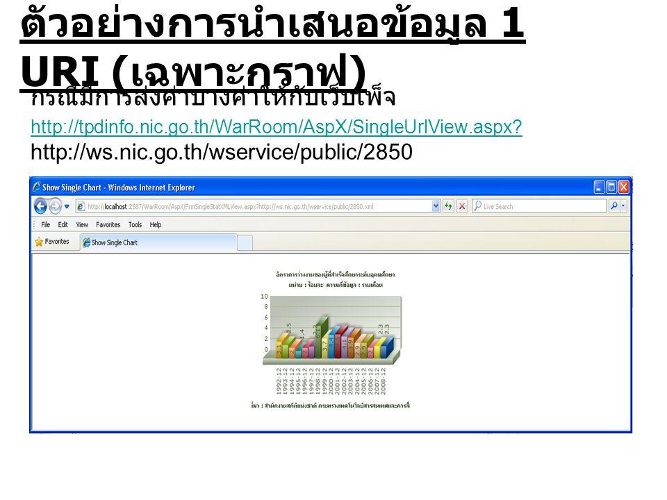 ตัวอย่างการนำเสนอข้อมูล 1 URI ( เฉพาะกราฟ ) กรณีมีการส่งค่าบางค่าให้กับเว็บเพ็จ http://tpdinfo.nic.go.th/WarRoom/AspX/SingleUrlView.aspx.