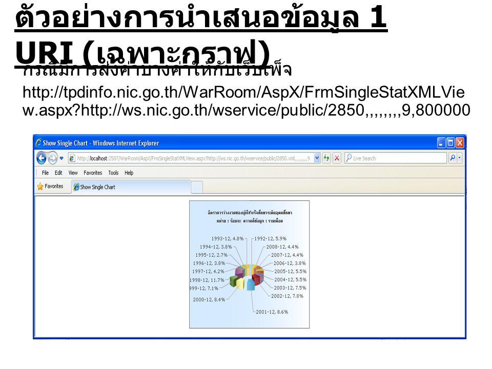ตัวอย่างการนำเสนอข้อมูล 1 URI ( เฉพาะกราฟ ) กรณีมีการส่งค่าบางค่าให้กับเว็บเพ็จ http://tpdinfo.nic.go.th/WarRoom/AspX/FrmSingleStatXMLVie w.aspx http://ws.nic.go.th/wservice/public/2850,,,,,,,,9,800000