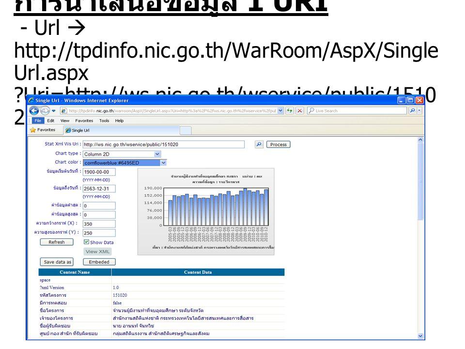 การนำเสนอข้อมูล 1 URI - Url  http://tpdinfo.nic.go.th/WarRoom/AspX/Single Url.aspx Uri=http://ws.nic.go.th/wservice/public/1510 20
