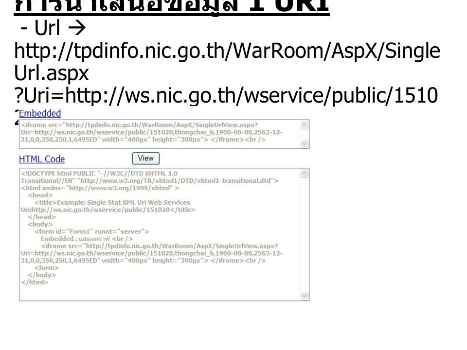 ตัวอย่างการนำเสนอข้อมูล 1 URI ( เฉพาะกราฟ ) กรณีมีการส่งค่าบางค่าให้กับเว็บเพ็จ http://tpdinfo.nic.go.th/WarRoom/AspX/FrmSingleStatXMLVie w.aspx?http://ws.nic.go.th/wservice/public/2850,,,,,,,,9,800000