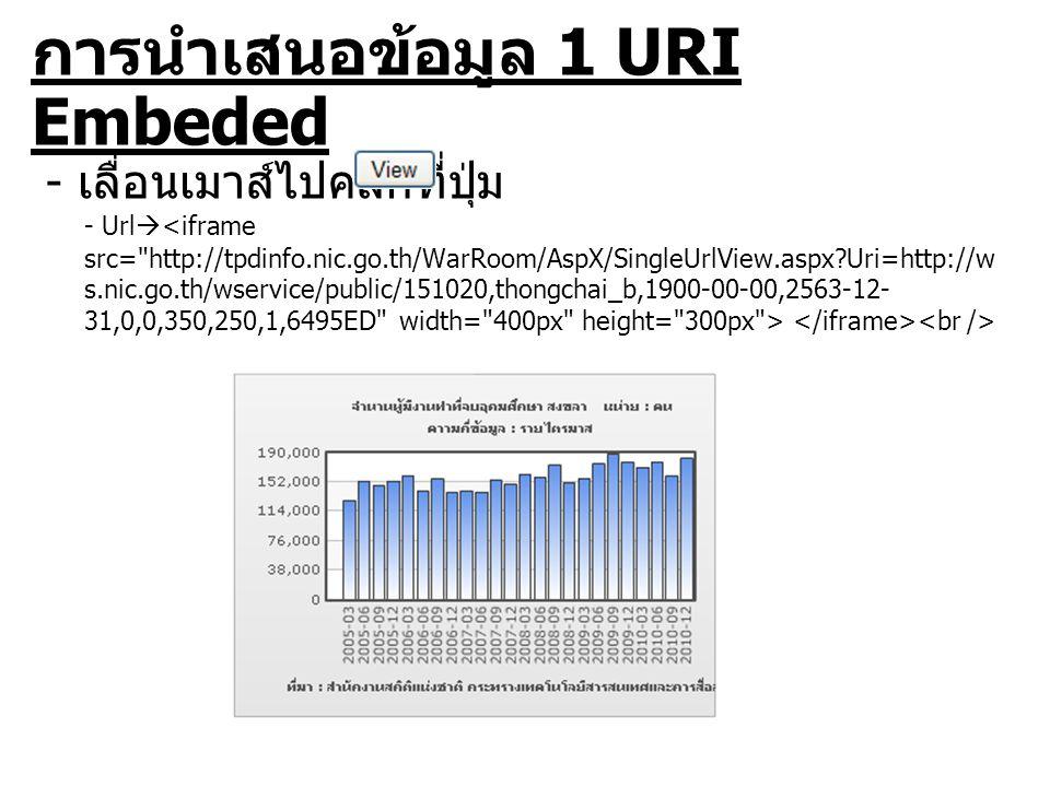 การนำเสนอข้อมูล 1 URI แบบที่ 2 แสดงเฉพาะกราฟ เพื่อให้ Web Developer สามารถนำไปไว้บนส่วนใดส่วนหนึ่งของหน้าเว็บเพ็จ ได้ที่ Uri  http://tpdinfo.nic.go.th/warroom/AspX/Sin gleUrlView.aspx โดยมีค่าที่ต้องส่งให้เว็บเพ็จ 10 ค่าดังนี้ ค่าที่ 1 คือ Uri ของ Stat XML Web Service เช่น http://ws.nic.go.th/wservice/public/2850 ค่าที่ 2 คือ User Name ของผู้ขอใช้ระบบค่าปกติ คือ Guest ค่าที่ 3 คือ ปีเดือนวันเริ่มต้นในการอ่านข้อมูล ปกติ คือ 1000-01-01 ค่าที่ 4 คือ ปีเดือนวันสุดท้ายในการอ่านข้อมูล ปกติคือ 9999-12-31