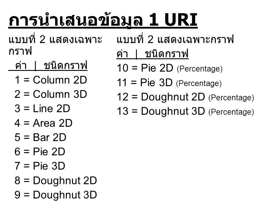 การนำเสนอข้อมูล 1 URI แบบที่ 2 แสดงเฉพาะ กราฟ ค่า | ชนิดกราฟ 1 = Column 2D 2 = Column 3D 3 = Line 2D 4 = Area 2D 5 = Bar 2D 6 = Pie 2D 7 = Pie 3D 8 = Doughnut 2D 9 = Doughnut 3D แบบที่ 2 แสดงเฉพาะกราฟ ค่า | ชนิดกราฟ 10 = Pie 2D (Percentage) 11 = Pie 3D (Percentage) 12 = Doughnut 2D (Percentage) 13 = Doughnut 3D (Percentage)