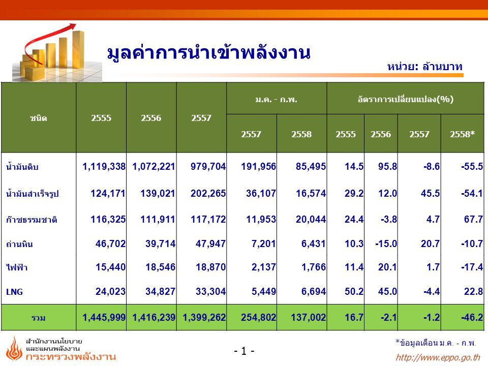 http://www.eppo.go.th มูลค่าการนำเข้าพลังงาน หน่วย: ล้านบาท ชนิด255525562557 ม.ค.