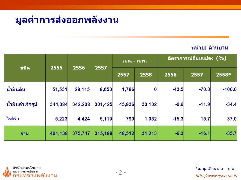 http://www.eppo.go.th มูลค่าการใช้พลังงานขั้นสุดท้าย หน่วย: ล้านบาท ชนิด255525562557 ม.ค.