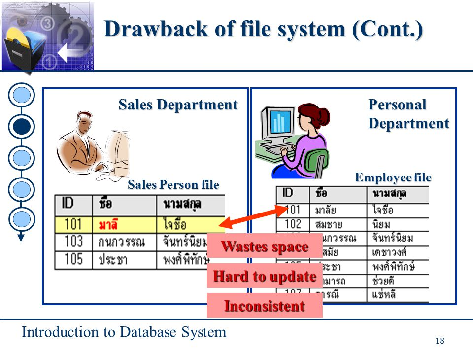 Introduction to Database System 18 Sales Department Sales Person file PersonalDepartment Employee file Hard to update Wastes space Inconsistent Drawback of file system (Cont.)