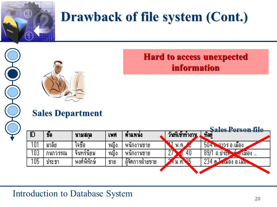 Introduction to Database System 20 Hard to access unexpected information Sales Department Sales Person file Drawback of file system (Cont.)