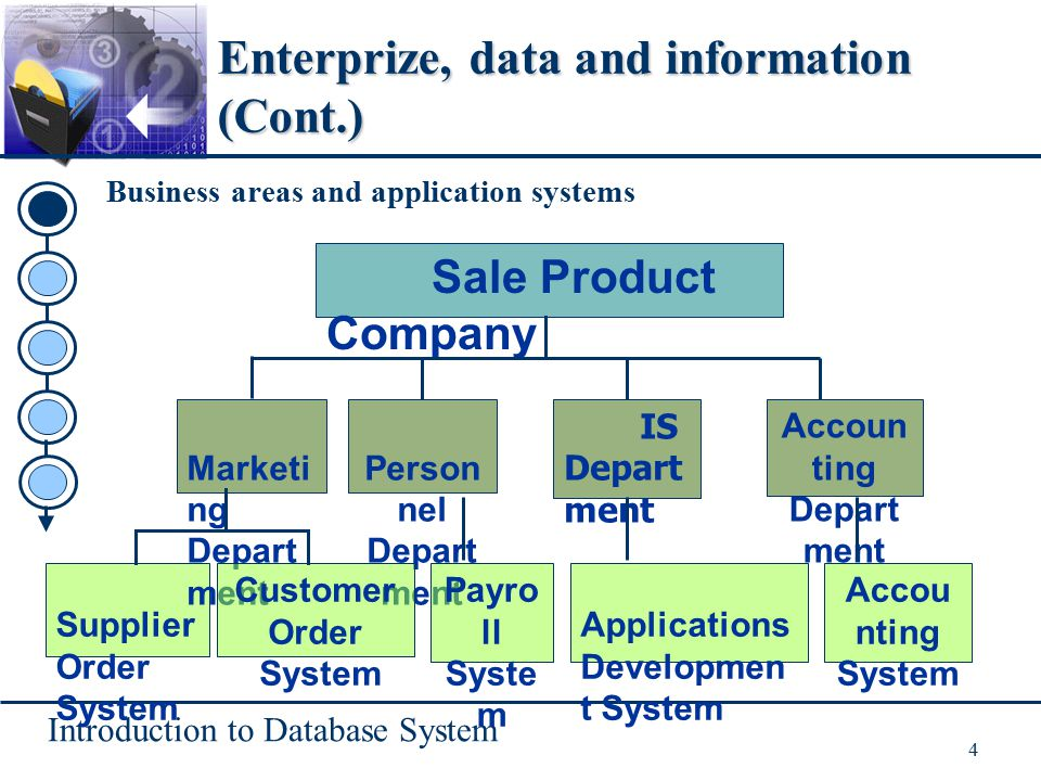 Introduction to Database System 4 Enterprize, data and information (Cont.) Business areas and application systems Supplier Order System Sale Product Company Marketi ng Depart ment Person nel Depart ment IS Depart ment Customer Order System Payro ll Syste m Applications Developmen t System Accoun ting Depart ment Accou nting System