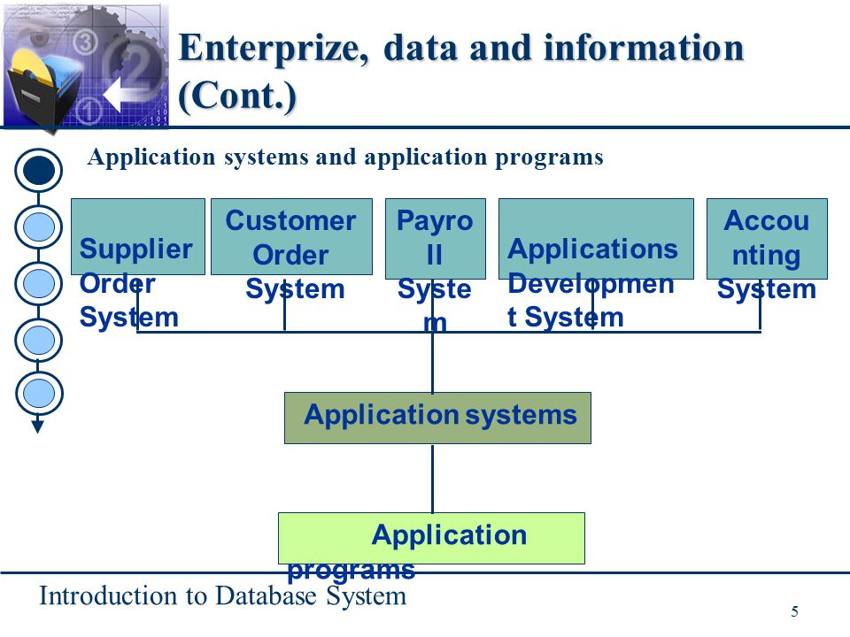 Introduction to Database System 5 Enterprize, data and information (Cont.) Application systems and application programs Supplier Order System Applicat