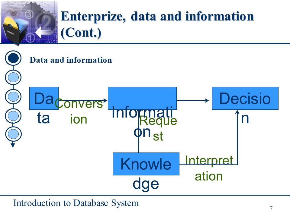 Introduction to Database System 7 Enterprize, data and information (Cont.) Data and information Da ta Decisio n Convers ion Reque st Interpret ation Knowle dge Informati on