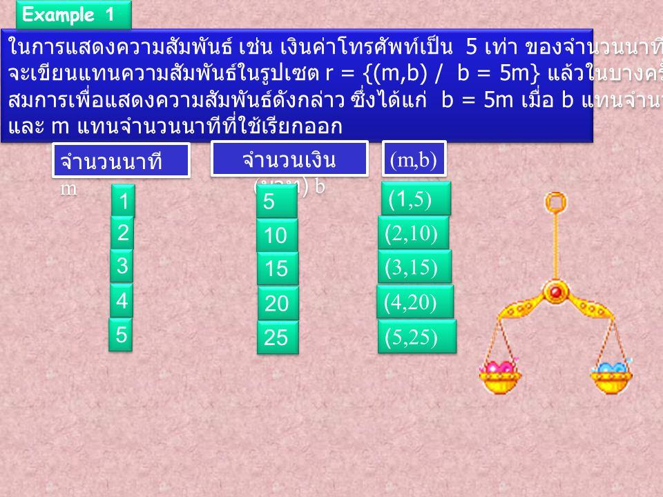ในการแสดงความสัมพันธ์ เช่น เงินค่าโทรศัพท์เป็น 5 เท่า ของจำนวนนาทีที่ ใช้เรียกออก นอกจาก จะเขียนแทนความสัมพันธ์ในรูปเซต r = {(m,b) / b = 5m} แล้วในบางครั้งจะเขียนเฉพาะ สมการเพื่อแสดงความสัมพันธ์ดังกล่าว ซึ่งได้แก่ b = 5m เมื่อ b แทนจำนวนเงินค่าโทรศัพท์ ( บาท ) และ m แทนจำนวนนาทีที่ใช้เรียกออก ในการแสดงความสัมพันธ์ เช่น เงินค่าโทรศัพท์เป็น 5 เท่า ของจำนวนนาทีที่ ใช้เรียกออก นอกจาก จะเขียนแทนความสัมพันธ์ในรูปเซต r = {(m,b) / b = 5m} แล้วในบางครั้งจะเขียนเฉพาะ สมการเพื่อแสดงความสัมพันธ์ดังกล่าว ซึ่งได้แก่ b = 5m เมื่อ b แทนจำนวนเงินค่าโทรศัพท์ ( บาท ) และ m แทนจำนวนนาทีที่ใช้เรียกออก Example 1 จำนวนนาที m จำนวนเงิน ( บาท ) b (m,b) 1 1 5 5 (1,5) 2 2 3 3 4 4 5 5 10 15 20 25 (2,10) (3,15) (4,20) (5,25)