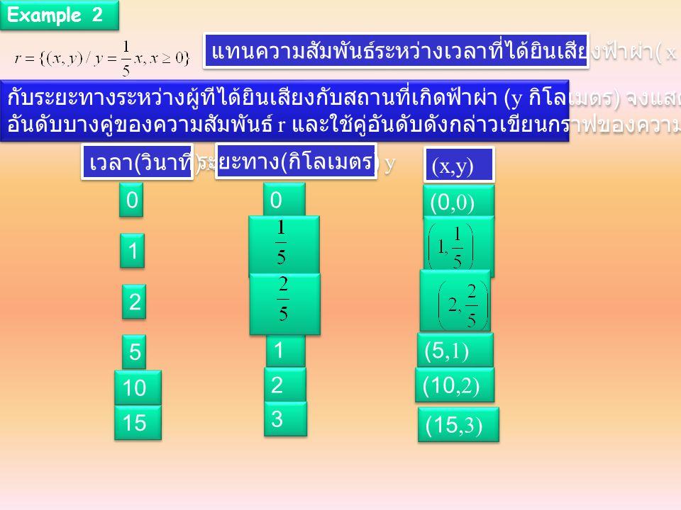 Example 2 แทนความสัมพันธ์ระหว่างเวลาที่ได้ยินเสียงฟ้าผ่า ( x วินาที ) กับระยะทางระหว่างผู้ทีได้ยินเสียงกับสถานที่เกิดฟ้าผ่า (y กิโลเมตร ) จงแสดงคู่ อันดับบางคู่ อันดับบางคู่ของความสัมพันธ์ r และใช้คู่อันดับดังกล่าวเขียนกราฟของความสัมพันธ์ กับระยะทางระหว่างผู้ทีได้ยินเสียงกับสถานที่เกิดฟ้าผ่า (y กิโลเมตร ) จงแสดงคู่ อันดับบางคู่ อันดับบางคู่ของความสัมพันธ์ r และใช้คู่อันดับดังกล่าวเขียนกราฟของความสัมพันธ์ เวลา ( วินาที ) x ระยะทาง ( กิโลเมตร ) y (x,y) 0 0 0 0 (0,0) 1 1 2 2 5 5 10 1 1 2 2 3 3 (5,1) (10,2) (15,3) 15