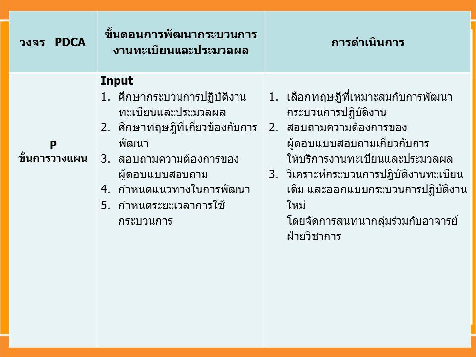วงจร PDCA ขั้นตอนการพัฒนากระบวนการ งานทะเบียนและประมวลผล การดำเนินการ P ขั้นการวางแผน Input 1.