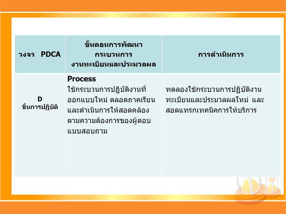 วงจร PDCA ขั้นตอนการพัฒนา กระบวนการ งานทะเบียนและประมวลผล การดำเนินการ D ขั้นการปฏิบัติ Process ใช้กระบวนการปฏิบัติงานที่ ออกแบบใหม่ ตลอดภาคเรียน และดำเนินการให้สอดคล้อง ตามความต้องการของผู้ตอบ แบบสอบถาม ทดลองใช้กระบวนการปฏิบัติงาน ทะเบียนและประมวลผลใหม่ และ สอดแทรกเทคนิคการให้บริการ