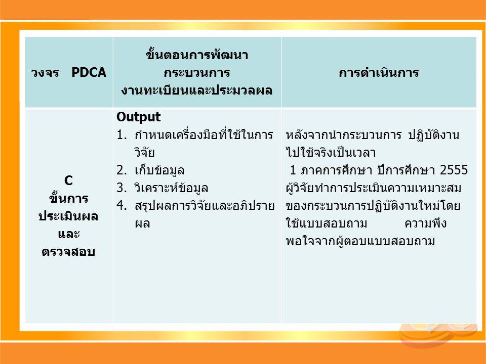 วงจร PDCA ขั้นตอนการพัฒนา กระบวนการ งานทะเบียนและประมวลผล การดำเนินการ C ขั้นการ ประเมินผล และ ตรวจสอบ Output 1.