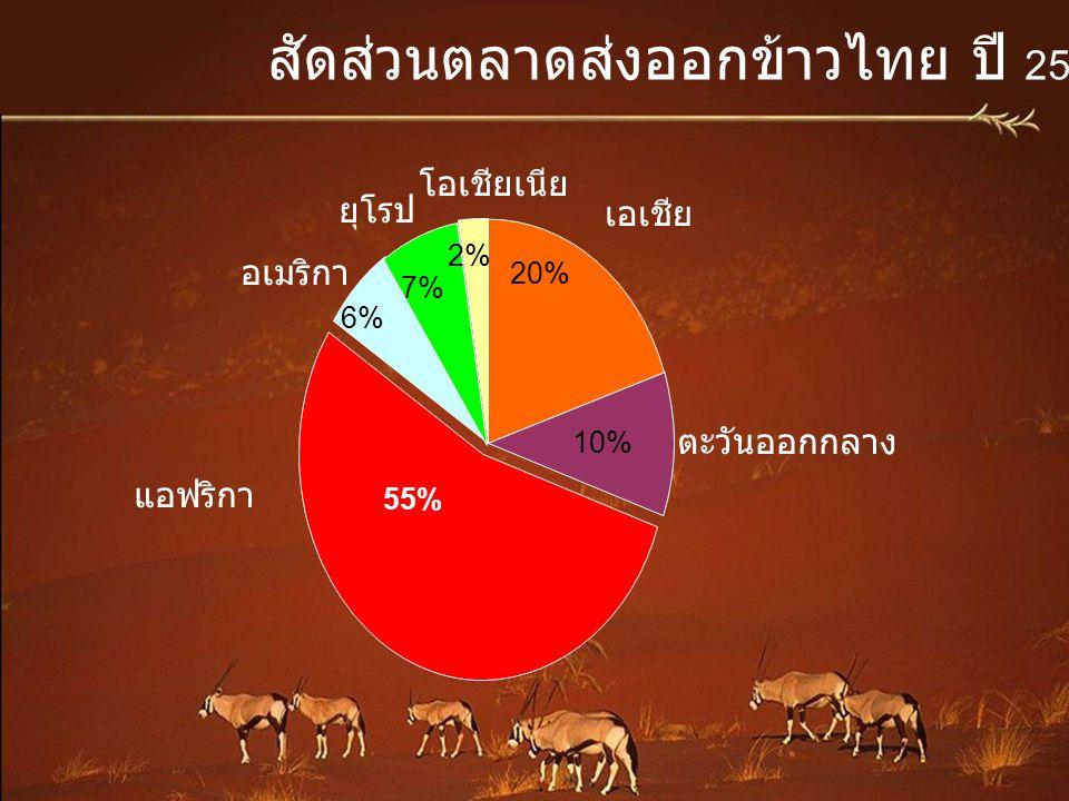 เอเชีย แอฟริกา 55% อเมริกา ตะวันออกกลาง ยุโรป โอเชียเนีย 6% 7% 2% 20% 10% สัดส่วนตลาดส่งออกข้าวไทย ปี 2552