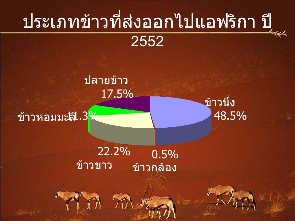 สถิติการส่งออกข้าวไทย ปี 2552 ประเทศตัน % สัดส่วน 1 ไนจีเรีย 1,070,927.35 12.46% 2 อแฟริกาใต้ 751,247.84 8.66% 3 เบนิน 610,925.91 7.11% 4 ไอเวอรี่โคสต์ 525,329.59 6.11% 5 สหรัฐอเมริกา 440,347.52 5.12% 6 เซเนกัล 433,898.79 5.05% 7 จีน 328,237.66 3.82% 8 อิรัก 282,024.09 3.28% 9 ฮ่องกง 268,401.23 3.12% 10 ญี่ปุ่น 264,083.79 3.07% 11 อินโดนิเซีย 219,643.25 2.56% 12 เยเมน 188,768.28 2.20% 13 สิงคโปร์ 187,816.70 2.19%