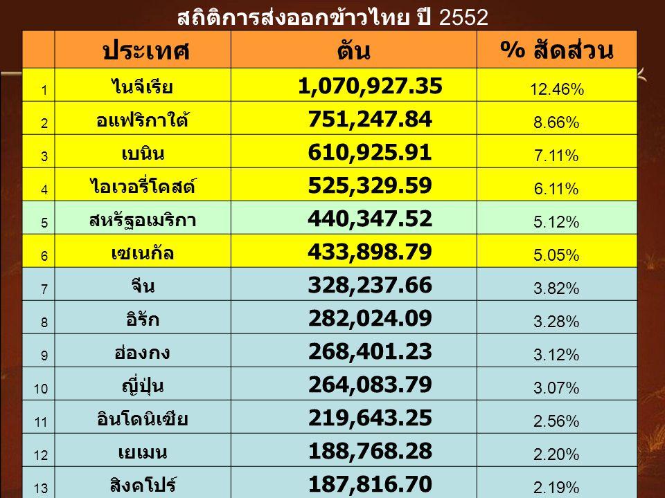 สถิติการส่งออกข้าวไทย ปี 2552 ประเทศตัน % สัดส่วน 1 ไนจีเรีย 1,070,927.35 12.46% 2 อแฟริกาใต้ 751,247.84 8.66% 3 เบนิน 610,925.91 7.11% 4 ไอเวอรี่โคสต