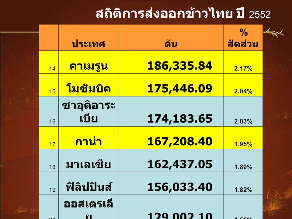 สถิติการส่งออกข้าวไทย ปี 2547-2552 อเมริกา