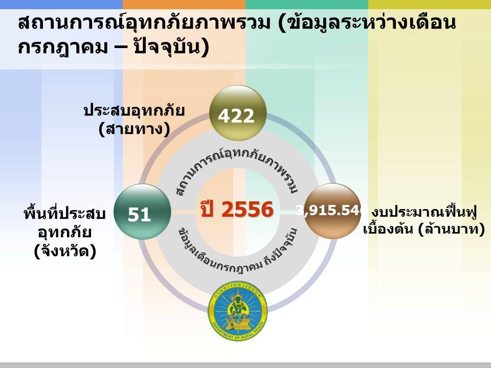 ปี 2556 ประสบอุทกภัย ( สายทาง ) สถานการณ์อุทกภัยภาพรวม ( ข้อมูลระหว่างเดือน กรกฎาคม – ปัจจุบัน ) 422 พื้นที่ประสบ อุทกภัย ( จังหวัด ) 51 3,915.546 งบประมาณฟื้นฟู เบื้องต้น ( ล้านบาท )