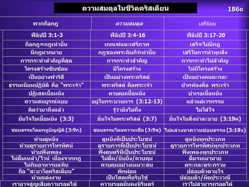 186ฉ ความสมดุลในชีวิตคริสเตียน ฟีลิปปี 3:1-3 ฟีลิปปี 3:4-16 ฟีลิปปี 3:17-20 ถือกฎ=กฎเท่านั้นเกณฑ์และเสรีภาพเสรี=ไม่มีกฎ มีกฎมากมายกฎของพระคัมภีร์เท่าน