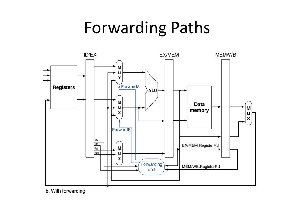 Forwarding Conditions Forward จาก MEM มาที่ EX – if (EX/MEM.RegWrite and (EX/MEM.RegisterRd ≠ 0) and (EX/MEM.RegisterRd = ID/EX.RegisterRs)) ForwardA = 10 – if (EX/MEM.RegWrite and (EX/MEM.RegisterRd ≠ 0) and (EX/MEM.RegisterRd = ID/EX.RegisterRt)) ForwardB = 10 Forward จาก WB มาที่ EX – if (MEM/WB.RegWrite and (MEM/WB.RegisterRd ≠ 0) and (MEM/WB.RegisterRd = ID/EX.RegisterRs)) ForwardA = 01 – if (MEM/WB.RegWrite and (MEM/WB.RegisterRd ≠ 0) and (MEM/WB.RegisterRd = ID/EX.RegisterRt)) ForwardB = 01